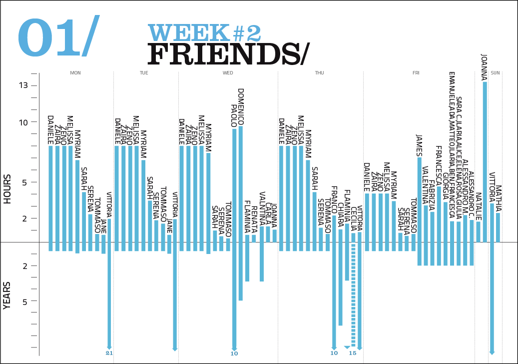 2 Weeks About Me - Friends